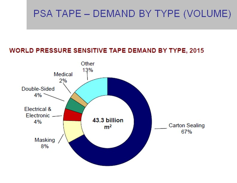 PSA tape demand by type