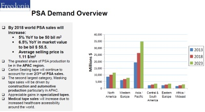 Tape study psa demand overview 2014