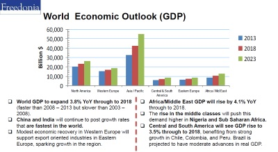 tape study world economic outlook